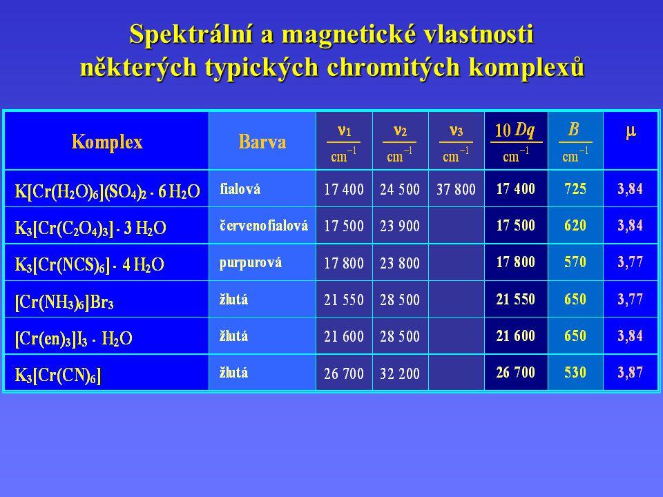 Spektrální a magnetické vlastnosti některých typických chromitých komplexů
