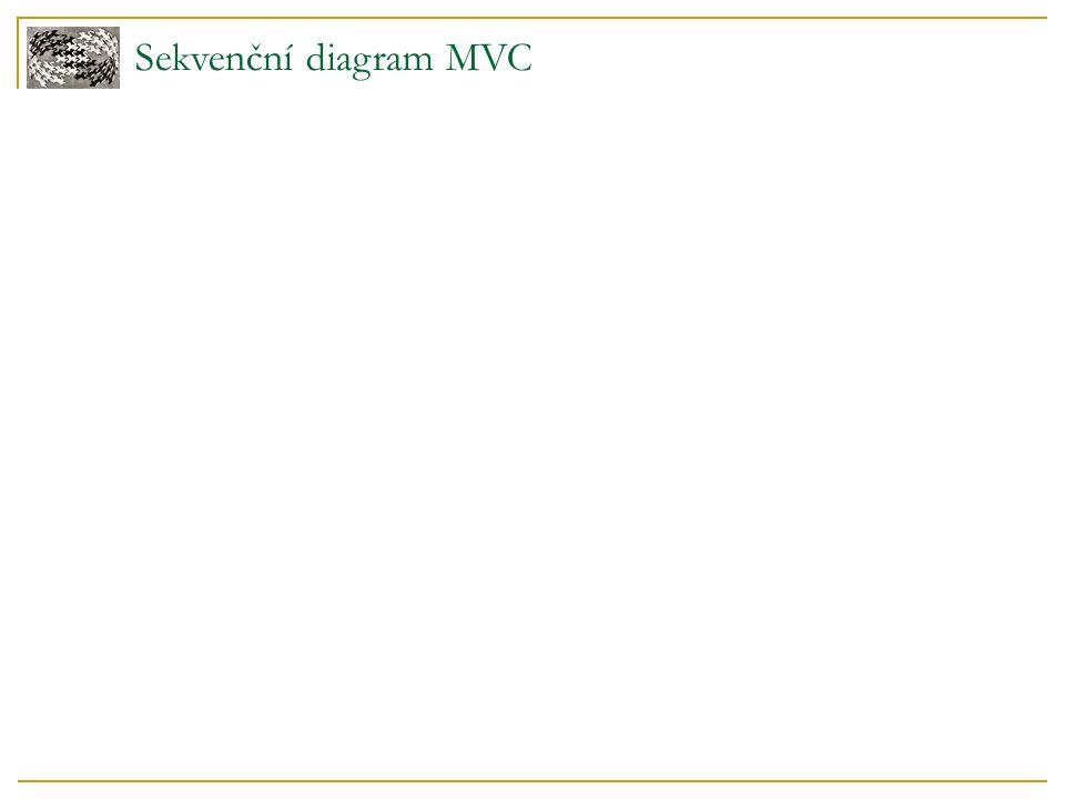 Sekvenční diagram MVC