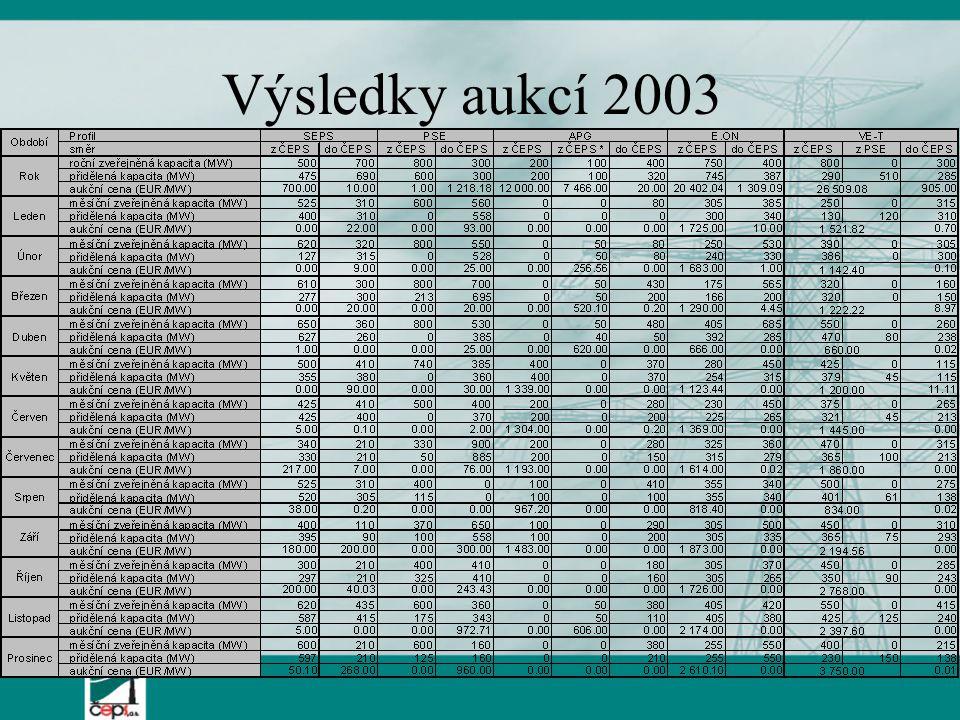 Výsledky aukcí 2003