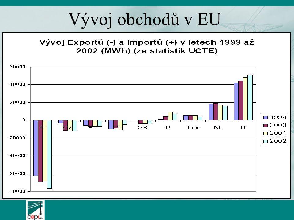Vývoj obchodů v EU