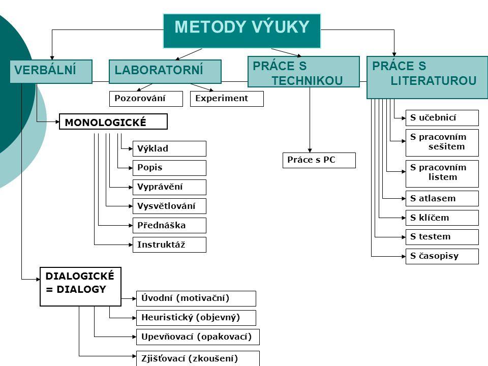 METODY VÝUKY PRÁCE S LITERATUROU VERBÁLNÍ MONOLOGICKÉ DIALOGICKÉ = DIALOGY Výklad Popis Vyprávění Vysvětlování Přednáška Instruktáž Heuristický (objev