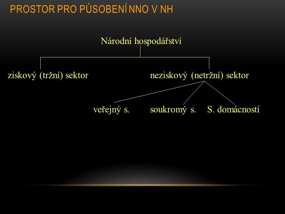 PROSTOR PRO PŮSOBENÍ NNO V NH Národní hospodářství ziskový (tržní) sektorneziskový (netržní) sektor veřejný s.soukromý s. S. domácností