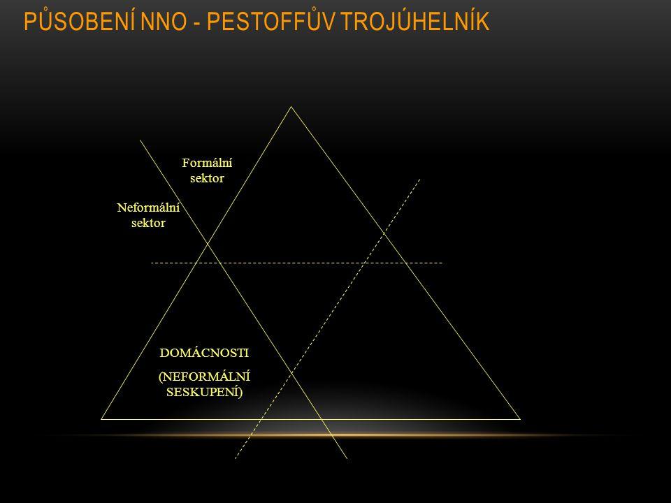 PŮSOBENÍ NNO - PESTOFFŮV TROJÚHELNÍK Formální sektor Neformální sektor DOMÁCNOSTI (NEFORMÁLNÍ SESKUPENÍ)