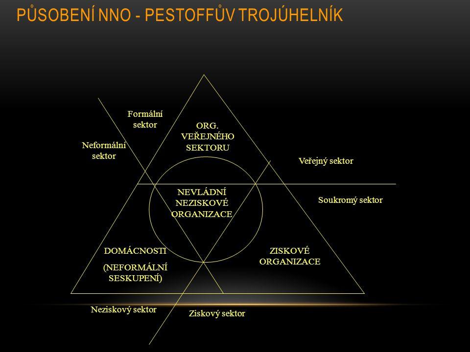 PŮSOBENÍ NNO - PESTOFFŮV TROJÚHELNÍK Formální sektor Neformální sektor DOMÁCNOSTI (NEFORMÁLNÍ SESKUPENÍ) ORG. VEŘEJNÉHO SEKTORU ZISKOVÉ ORGANIZACE NEV