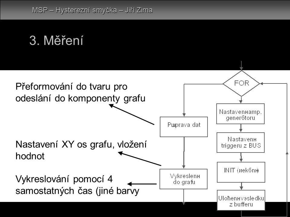 MSP – Hysterezní smyčka – Jiří Zima Přeformování do tvaru pro odeslání do komponenty grafu Nastavení XY os grafu, vložení hodnot Vykreslování pomocí 4