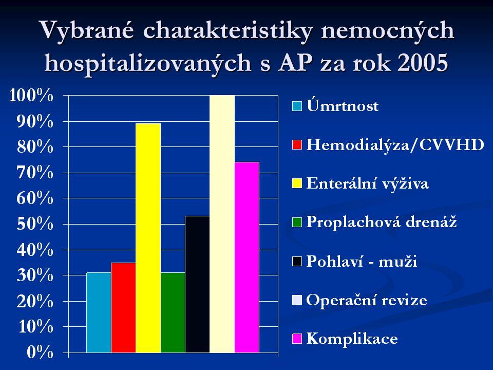 Péče o nemocného s těžkou AP (základní údaje o nemocném)  muž  33 let  datum přijetí – září 2004  přijat z chirurgického oddělení okresní nemocnice (po předchozí dlouhodobé hospitalizaci v psychiatrické léčebně)  důvod přijetí na ARK – progrese celkového stavu s rozvojem sepse, multiorgánovým selháním a respirační insuficiencí