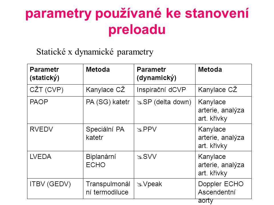 parametry používané ke stanovení preloadu Statické x dynamické parametry Doppler ECHO Ascendentní aorty  VpeakTranspulmonál ní termodiluce ITBV (GEDV) Kanylace arterie, analýza art.