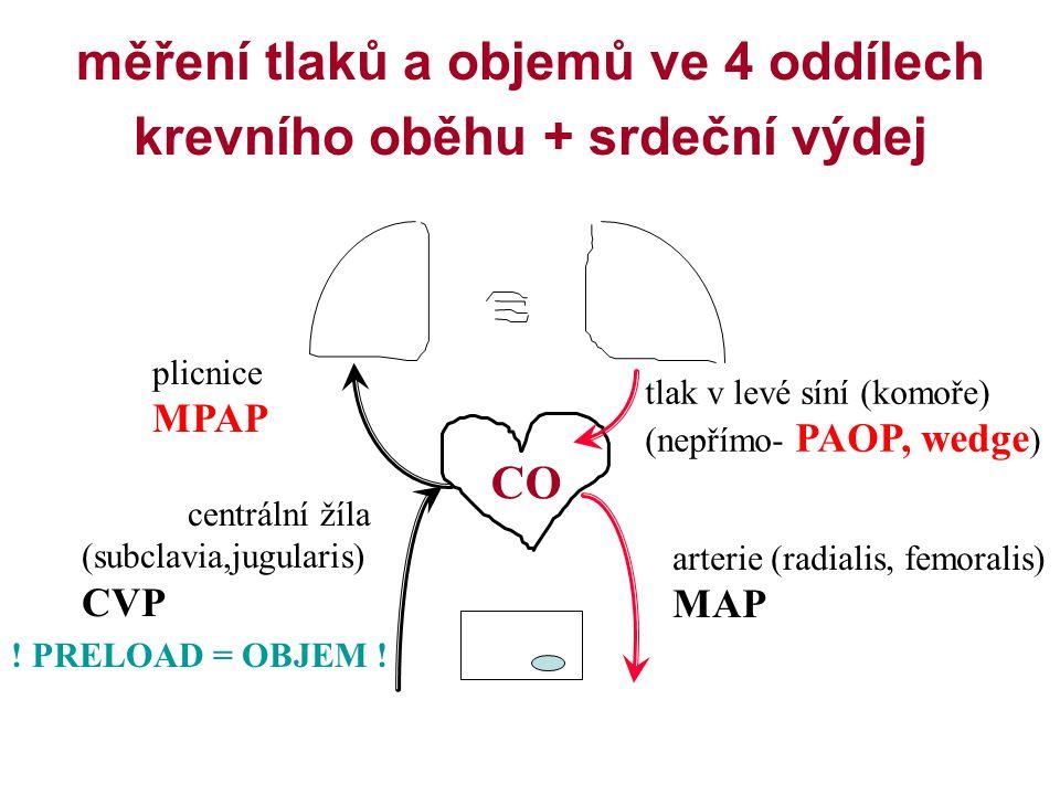 měření tlaků a objemů ve 4 oddílech krevního oběhu + srdeční výdej arterie (radialis, femoralis) MAP centrální žíla (subclavia,jugularis) CVP plicnice MPAP tlak v levé síní (komoře) (nepřímo- PAOP, wedge ) CO .