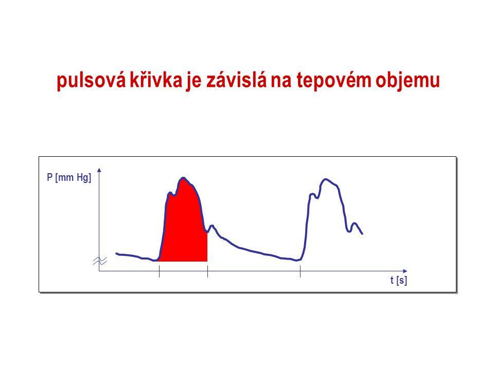 pulsová křivka je závislá na tepovém objemu t [s] P [mm Hg]