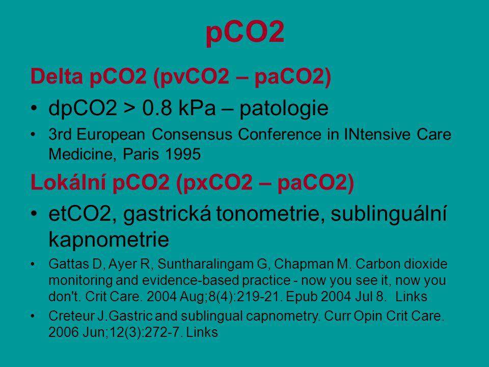 pCO2 Delta pCO2 (pvCO2 – paCO2) dpCO2 > 0.8 kPa – patologie 3rd European Consensus Conference in INtensive Care Medicine, Paris 1995 Lokální pCO2 (pxCO2 – paCO2) etCO2, gastrická tonometrie, sublinguální kapnometrie Gattas D, Ayer R, Suntharalingam G, Chapman M.