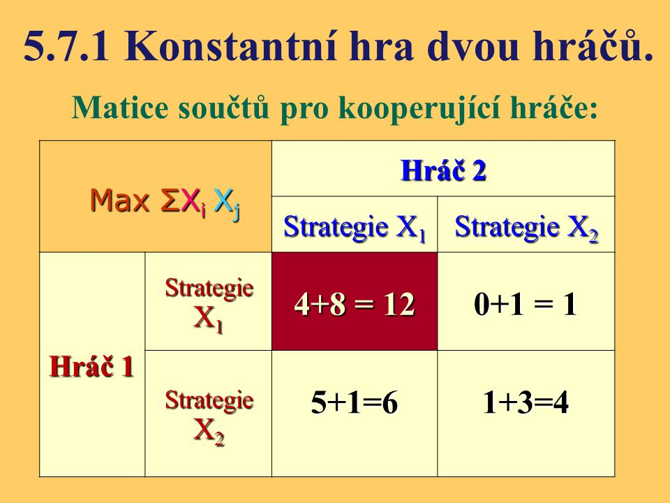 5.7.1 Konstantní hra dvou hráčů. Matice součtů pro kooperující hráče: Hráč 2 Strategie X 1 Strategie X 2 Hráč 1 Strategie X 1 4+8 = 12 0+1 = 1 Strateg