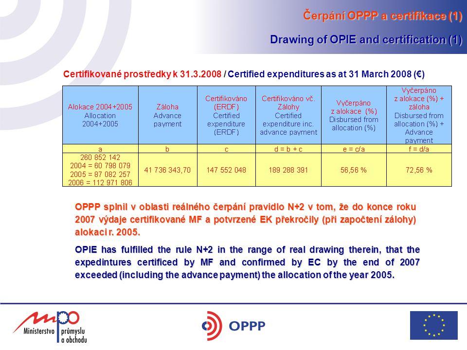 Čerpání OPPP a certifikace (1) Drawing of OPIE and certification (1) OPPP splnil v oblasti reálného čerpání pravidlo N+2 v tom, že do konce roku 2007 výdaje certifikované MF a potvrzené EK překročily (při započtení zálohy) alokaci r.