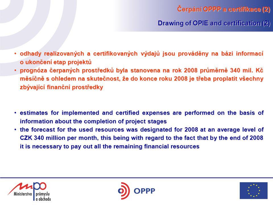 odhady realizovaných a certifikovaných výdajů jsou prováděny na bázi informací o ukončení etap projektůodhady realizovaných a certifikovaných výdajů jsou prováděny na bázi informací o ukončení etap projektů prognóza čerpaných prostředků byla stanovena na rok 2008 průměrně 340 mil.