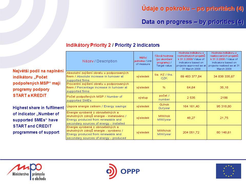 """Údaje o pokroku – po prioritách (4) Data on progress – by priorities (4) Indikátory Priority 2 / Priority 2 indicators Největší podíl na naplnění indikátoru """"Počet podpořených MSP mají programy podpory START a KREDIT Highest share in fulfilment of indicator """"Number of supported SMEs have START and CREDIT programmes of support"""
