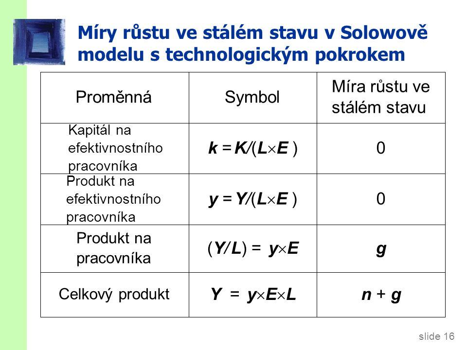 slide 16 Míry růstu ve stálém stavu v Solowově modelu s technologickým pokrokem n + gY = y  E  L Celkový produkt g(Y/ L) = y  E Produkt na pracovní