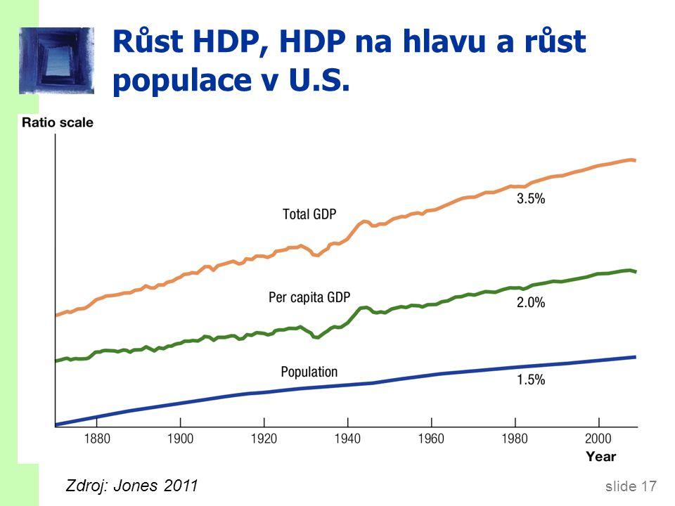 slide 17 Růst HDP, HDP na hlavu a růst populace v U.S. Zdroj: Jones 2011