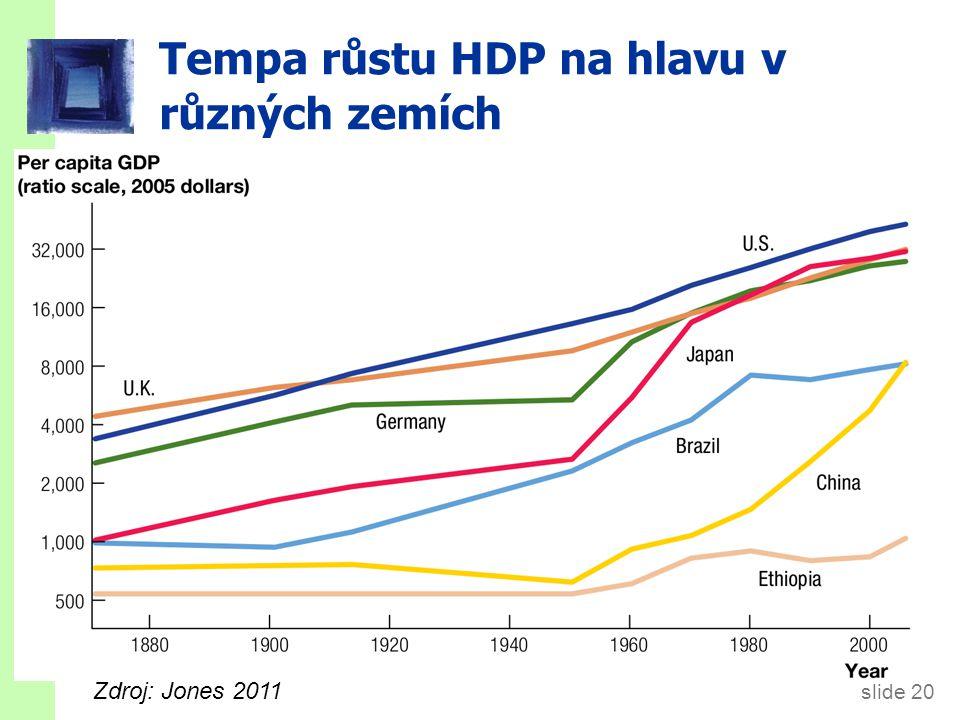 slide 20 Tempa růstu HDP na hlavu v různých zemích Zdroj: Jones 2011