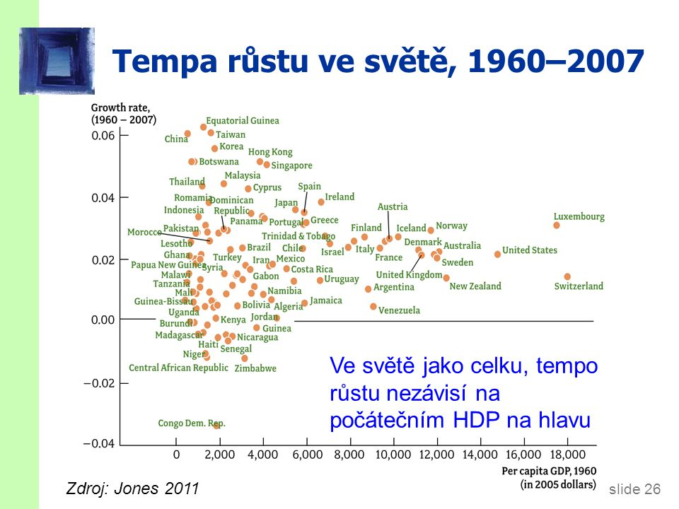 slide 26 Tempa růstu ve světě, 1960–2007 Ve světě jako celku, tempo růstu nezávisí na počátečním HDP na hlavu Zdroj: Jones 2011