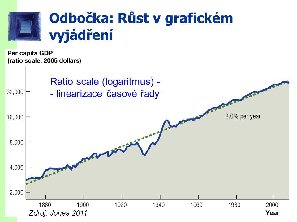slide 4 Odbočka: Růst v grafickém vyjádření Ratio scale (logaritmus) - - linearizace časové řady Zdroj: Jones 2011