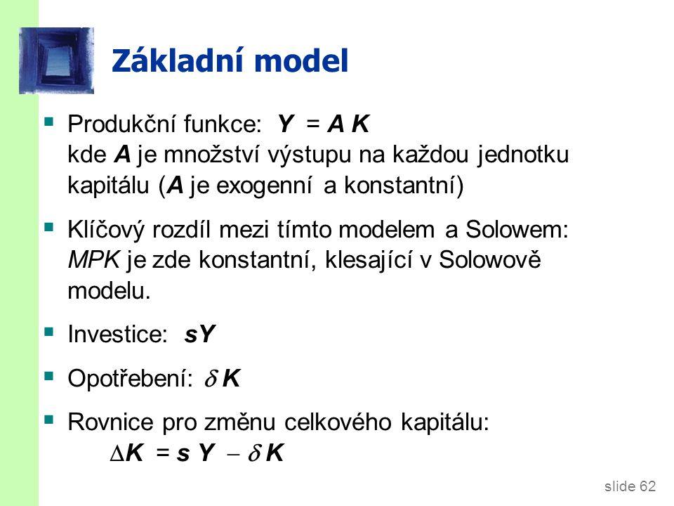 slide 62 Základní model  Produkční funkce: Y = A K kde A je množství výstupu na každou jednotku kapitálu (A je exogenní a konstantní)  Klíčový rozdí