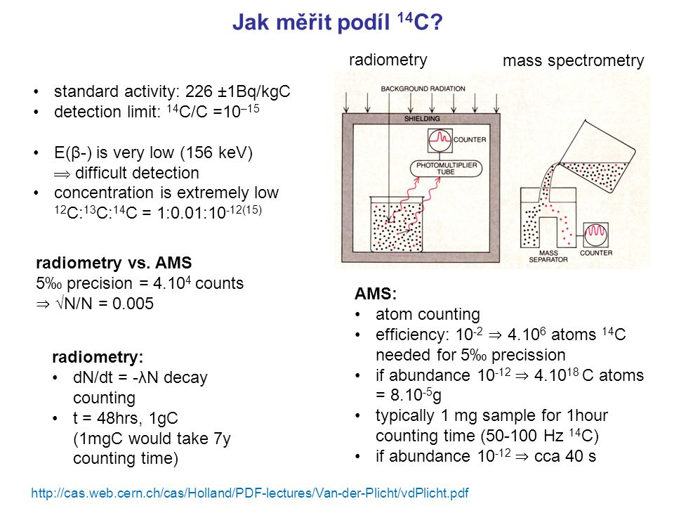 Jak měřit podíl 14 C? radiometry mass spectrometry standard activity: 226 ±1Bq/kgC detection limit: 14 C/C =10 –15 E(β-) is very low (156 keV)  diffi
