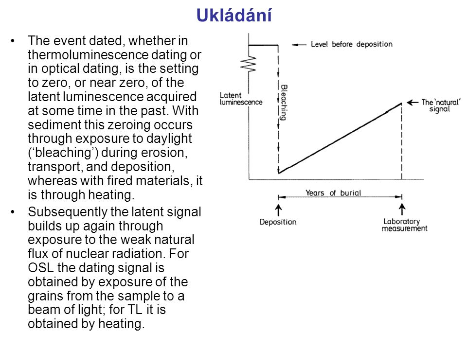 Ukládání The event dated, whether in thermoluminescence dating or in optical dating, is the setting to zero, or near zero, of the latent luminescence