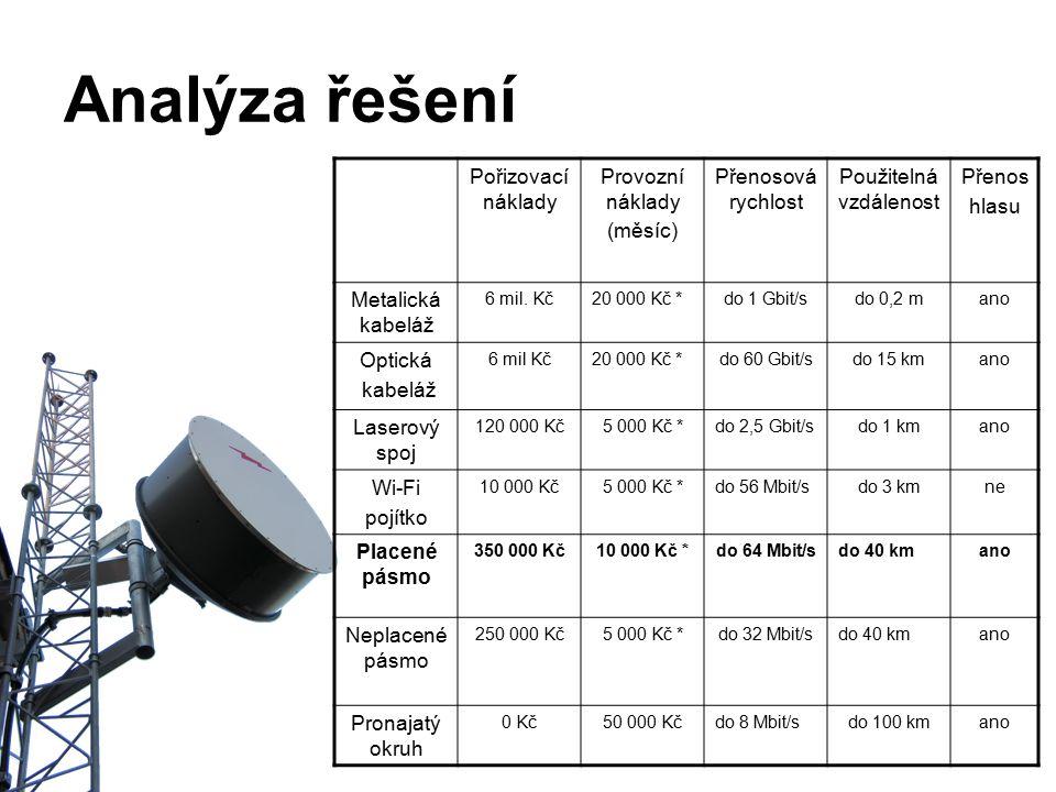 Analýza řešení Pořizovací náklady Provozní náklady (měsíc) Přenosová rychlost Použitelná vzdálenost Přenos hlasu Metalická kabeláž 6 mil. Kč20 000 Kč