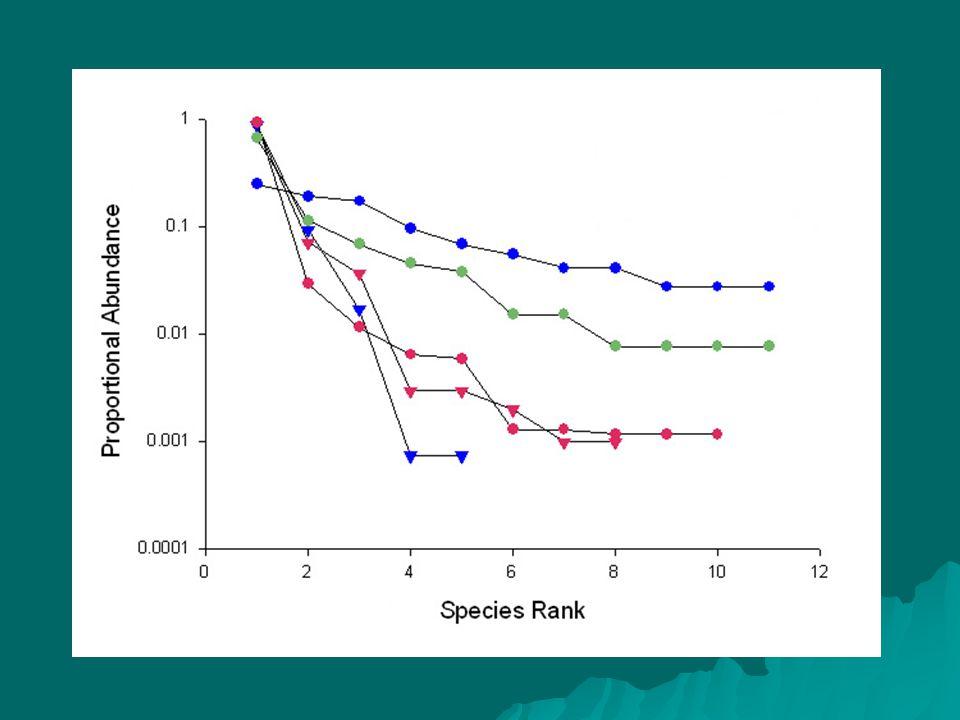Typy modelů (nejedná se o úplný výčet) 1) Statistické modely Log-series (Fisher et al.
