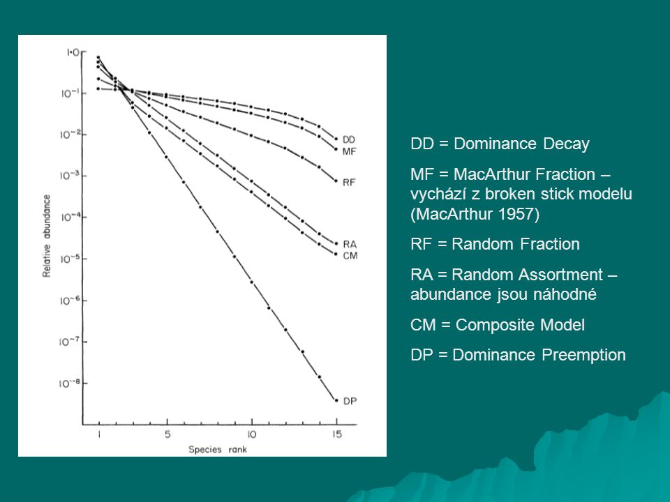 DD = Dominance Decay MF = MacArthur Fraction – vychází z broken stick modelu (MacArthur 1957) RF = Random Fraction RA = Random Assortment – abundance