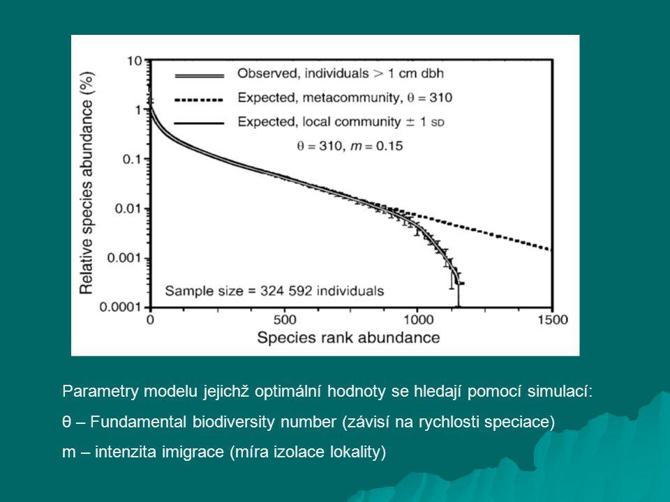 Parametry modelu jejichž optimální hodnoty se hledají pomocí simulací: θ – Fundamental biodiversity number (závisí na rychlosti speciace) m – intenzita imigrace (míra izolace lokality)