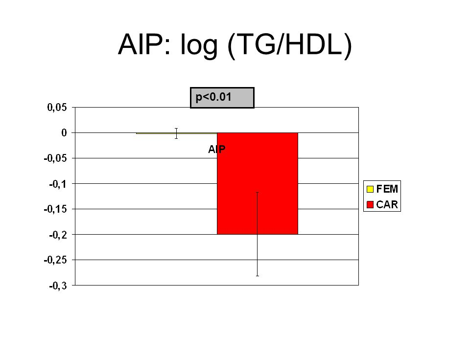 AIP: log (TG/HDL) p<0.01