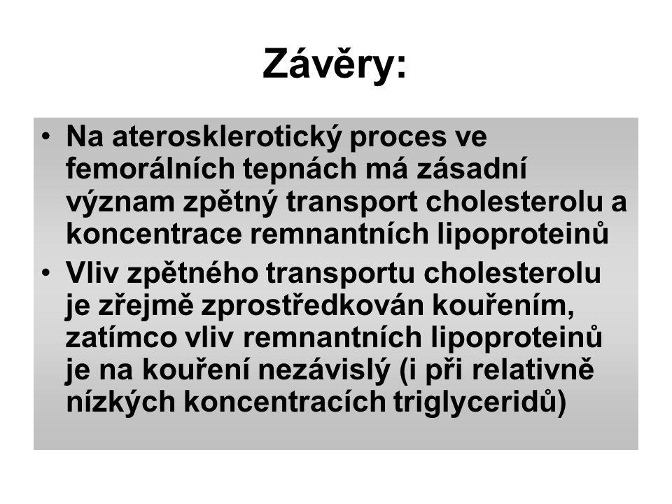 Závěry: Na aterosklerotický proces ve femorálních tepnách má zásadní význam zpětný transport cholesterolu a koncentrace remnantních lipoproteinů Vliv zpětného transportu cholesterolu je zřejmě zprostředkován kouřením, zatímco vliv remnantních lipoproteinů je na kouření nezávislý (i při relativně nízkých koncentracích triglyceridů)