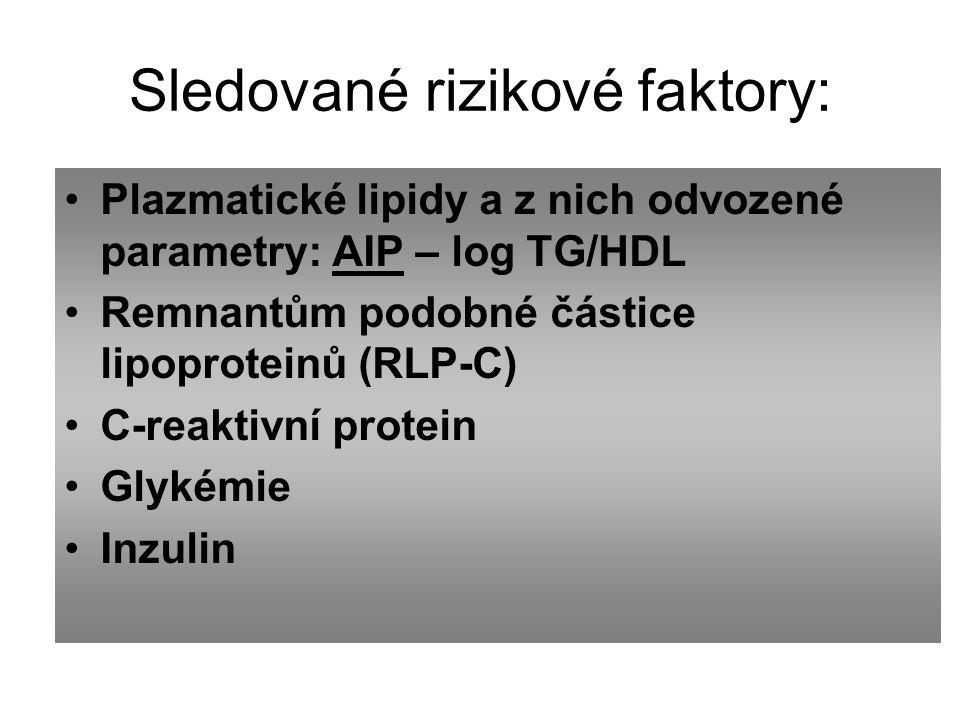 Sledované rizikové faktory: Plazmatické lipidy a z nich odvozené parametry: AIP – log TG/HDL Remnantům podobné částice lipoproteinů (RLP-C) C-reaktivní protein Glykémie Inzulin