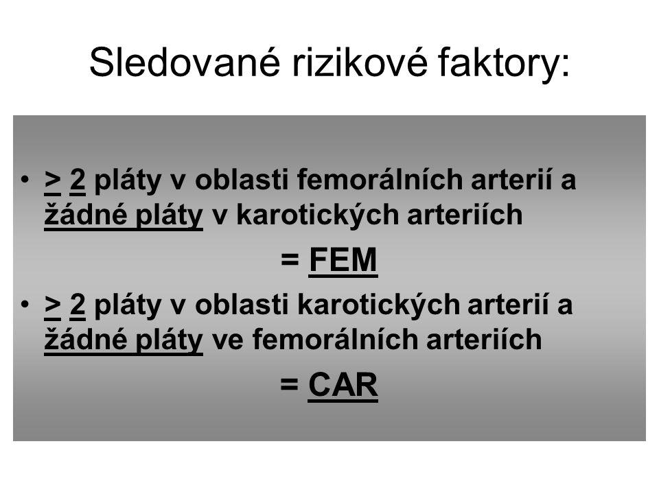 Sledované rizikové faktory: > 2 pláty v oblasti femorálních arterií a žádné pláty v karotických arteriích = FEM > 2 pláty v oblasti karotických arterií a žádné pláty ve femorálních arteriích = CAR
