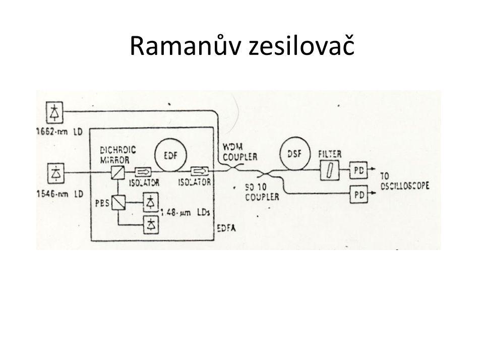 Ramanův zesilovač