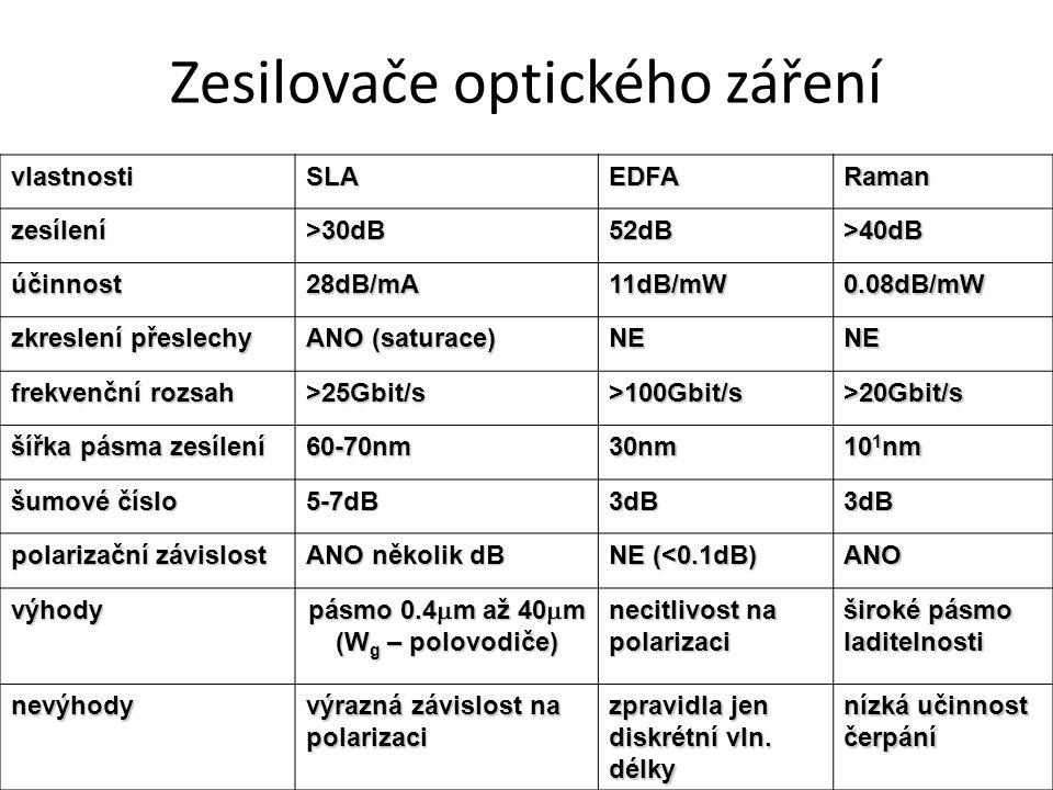 vlastnostiSLAEDFARaman zesílení>30dB52dB>40dB účinnost28dB/mA11dB/mW0.08dB/mW zkreslení přeslechy ANO (saturace) NENE frekvenční rozsah >25Gbit/s>100Gbit/s>20Gbit/s šířka pásma zesílení 60-70nm30nm 10 1 nm šumové číslo 5-7dB3dB3dB polarizační závislost ANO několik dB NE (<0.1dB) ANO výhody pásmo 0.4  m až 40  m (W g – polovodiče) necitlivost na polarizaci široké pásmo laditelnosti nevýhody výrazná závislost na polarizaci zpravidla jen diskrétní vln.