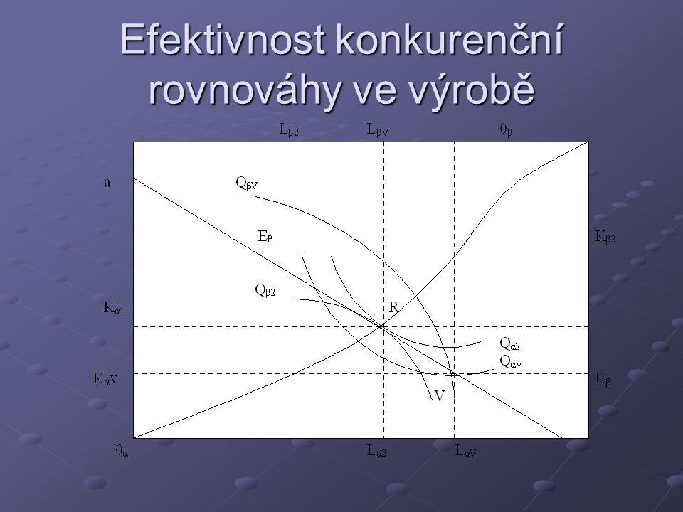 Efektivnost konkurenční rovnováhy ve výrobě