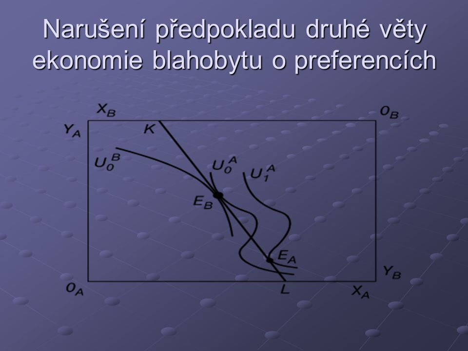 Narušení předpokladu druhé věty ekonomie blahobytu o preferencích