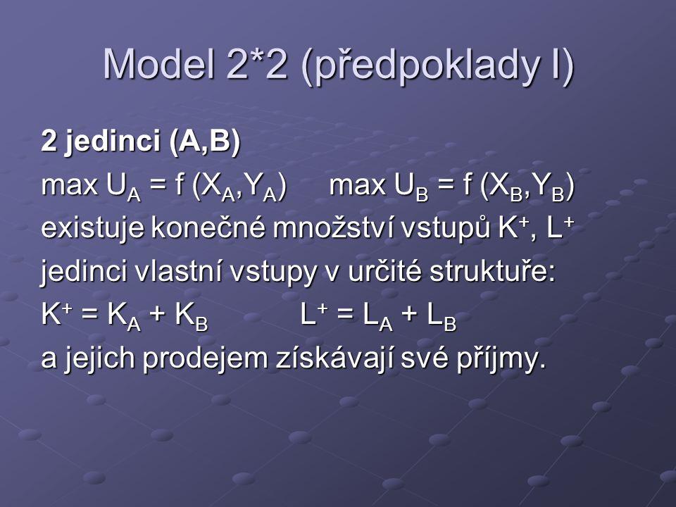 Model 2*2 (předpoklady I) 2 jedinci (A,B) max U A = f (X A,Y A ) max U B = f (X B,Y B ) existuje konečné množství vstupů K +, L + jedinci vlastní vstu