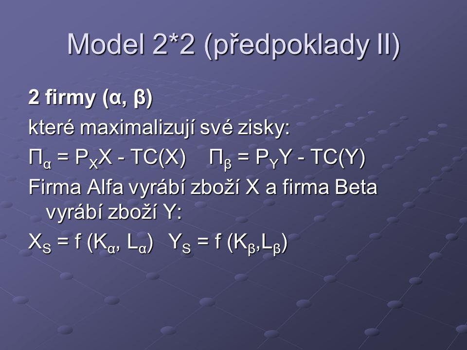 Model 2*2 (předpoklady II) 2 firmy (α, β) které maximalizují své zisky: Π α = P X X - TC(X) Π β = P Y Y - TC(Y) Firma Alfa vyrábí zboží X a firma Beta