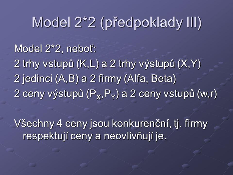 Model 2*2 (předpoklady III) Model 2*2, neboť: 2 trhy vstupů (K,L) a 2 trhy výstupů (X,Y) 2 jedinci (A,B) a 2 firmy (Alfa, Beta) 2 ceny výstupů (P X,P