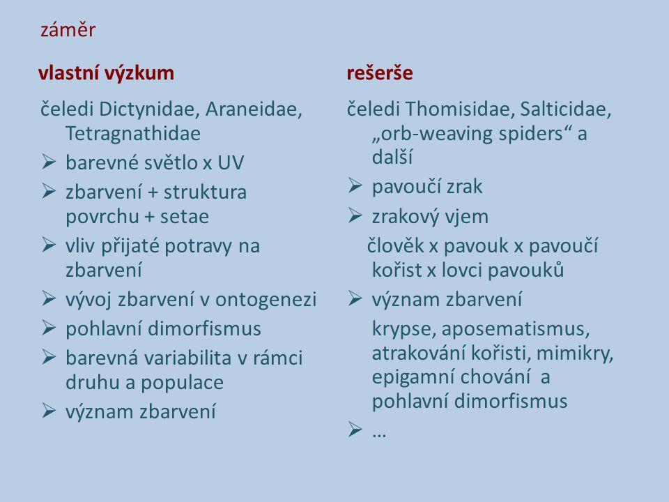 záměr vlastní výzkum čeledi Dictynidae, Araneidae, Tetragnathidae  barevné světlo x UV  zbarvení + struktura povrchu + setae  vliv přijaté potravy