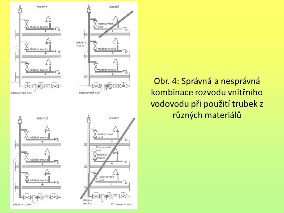 Obr. 4: Správná a nesprávná kombinace rozvodu vnitřního vodovodu při použití trubek z různých materiálů