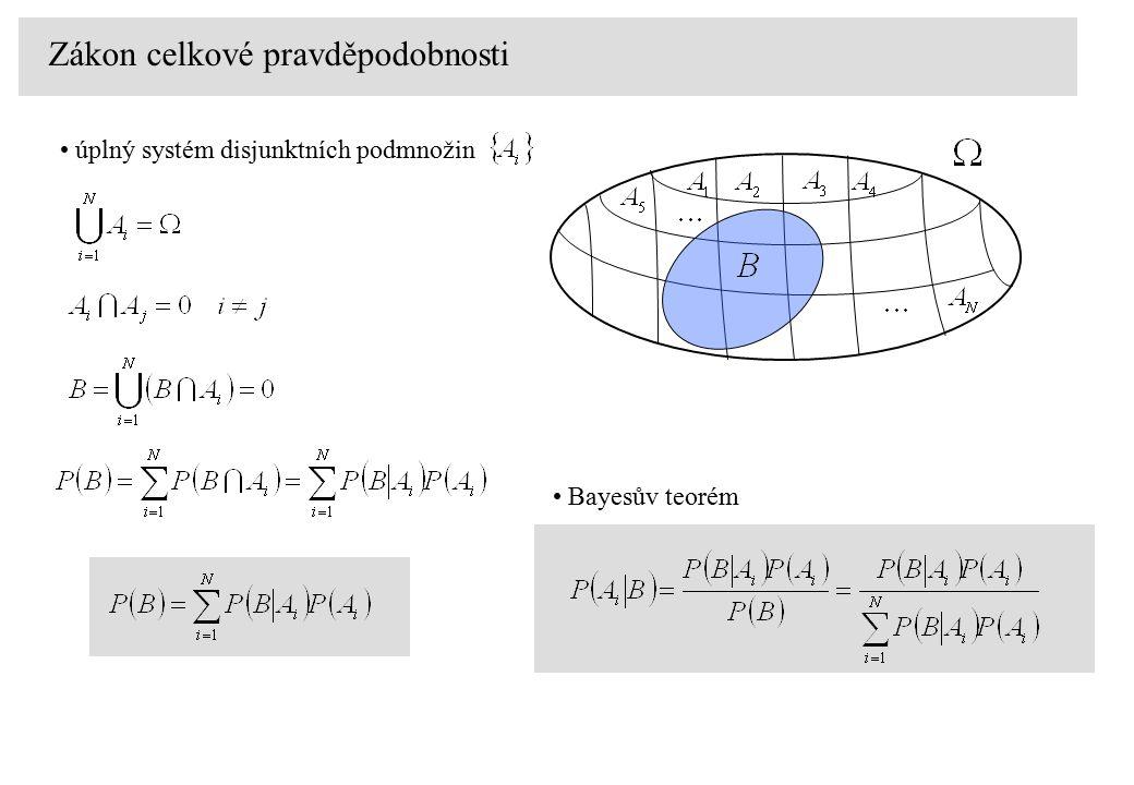 Zákon celkové pravděpodobnosti úplný systém disjunktních podmnožin Bayesův teorém