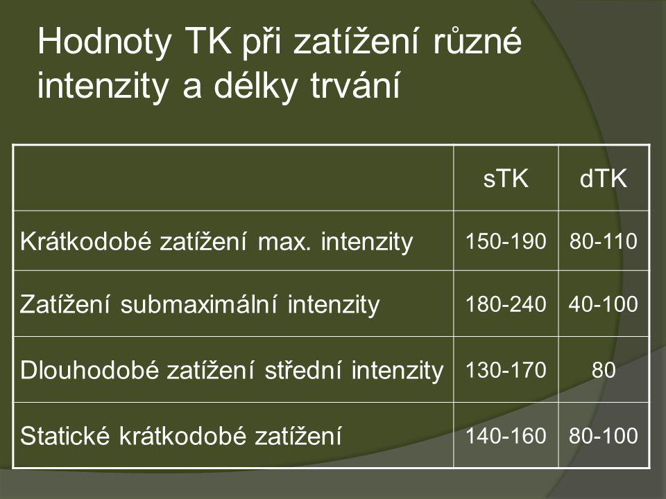 Hodnoty TK při zatížení různé intenzity a délky trvání sTKdTK Krátkodobé zatížení max.
