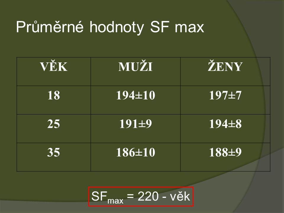 Průměrné hodnoty SF max VĚKMUŽIŽENY 18194±10197±7 25191±9194±8 35186±10188±9 SF max = 220 - věk