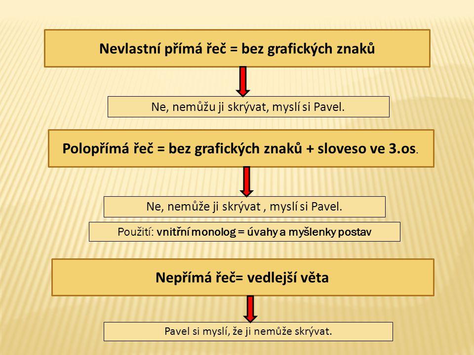 Nevlastní přímá řeč = bez grafických znaků Polopřímá řeč = bez grafických znaků + sloveso ve 3.os.