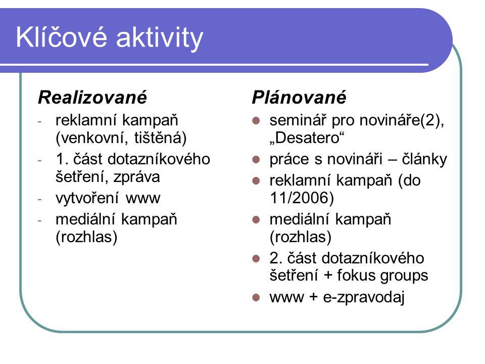 Klíčové aktivity Realizované - reklamní kampaň (venkovní, tištěná) - 1.