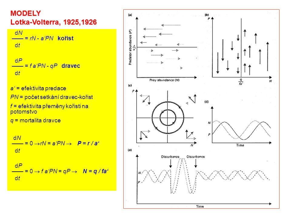 MODELY Lotka-Volterra, 1925,1926 dN —— = rN - a'PN kořist dt dP —— = f a'PN - qP dravec dt a' = efektivita predace PN = počet setkání dravec-kořist f = efektivita přeměny kořisti na potomstvo q = mortalita dravce dN —— = 0  rN = a'PN  P = r / a' dt dP —— = 0  f a'PN = qP  N = q / fa' dt