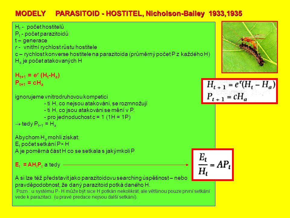 MODELY PARASITOID - HOSTITEL, Nicholson-Bailey 1933,1935 H t - počet hostitelů P t - počet parazitoidů t – generace r - vnitřní rychlost růstu hostitele c – rychlost konverse hostitele na parazitoida (průměrný počet P z každého H) H a je počet atakovaných H H t+1 = e r (H t -H a ) P t+1 = cH a ignorujeme vnitrodruhovou kompetici - ti H, co nejsou atakováni, se rozmnožují - ti H, co jsou atakováni se mění v P.